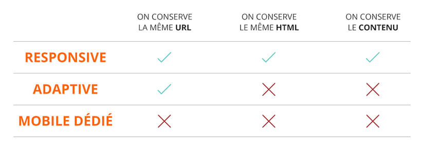 Comparatif des méthodes d'optimisation d'un site web